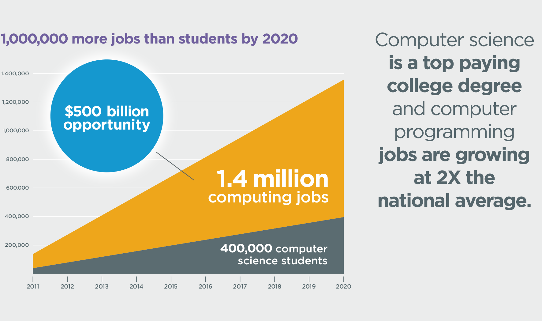 more-jobs-than-students-1